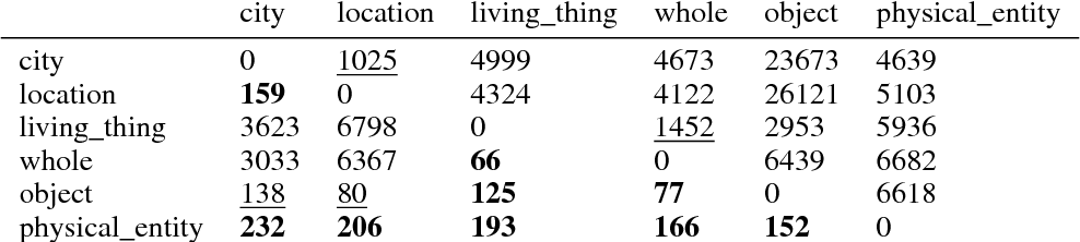 Figure 4 for Hierarchical Density Order Embeddings