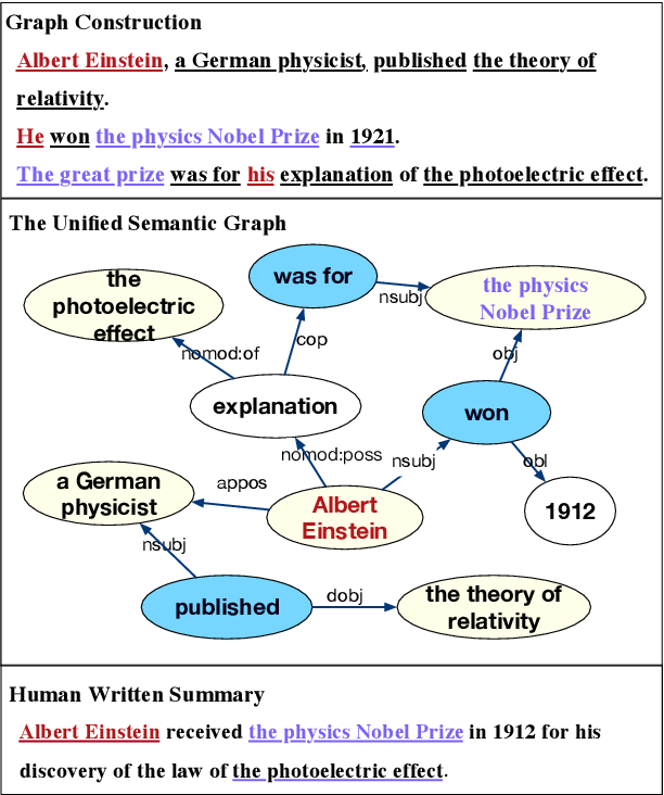 Figure 1 for BASS: Boosting Abstractive Summarization with Unified Semantic Graph
