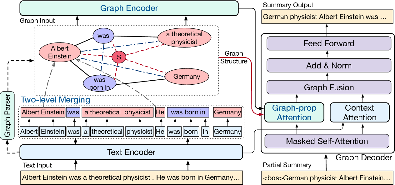 Figure 3 for BASS: Boosting Abstractive Summarization with Unified Semantic Graph