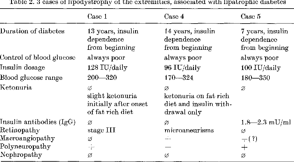 Table 2 3 from Lipodystrophy of the extremities  A
