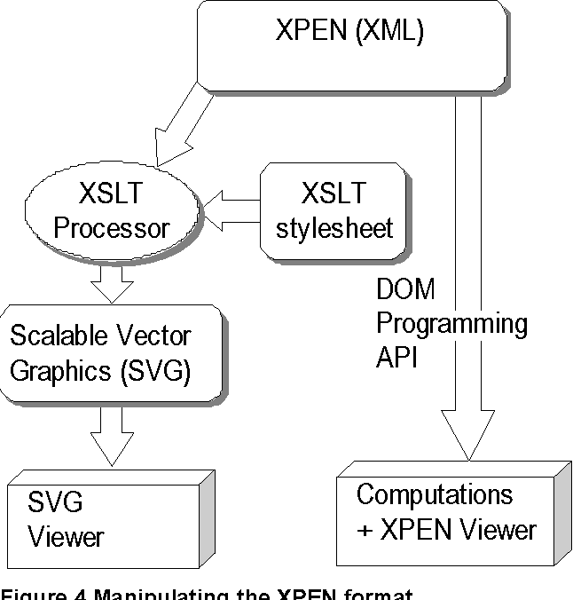 XPEN: An XML Based Format for Distributed Online Handwriting