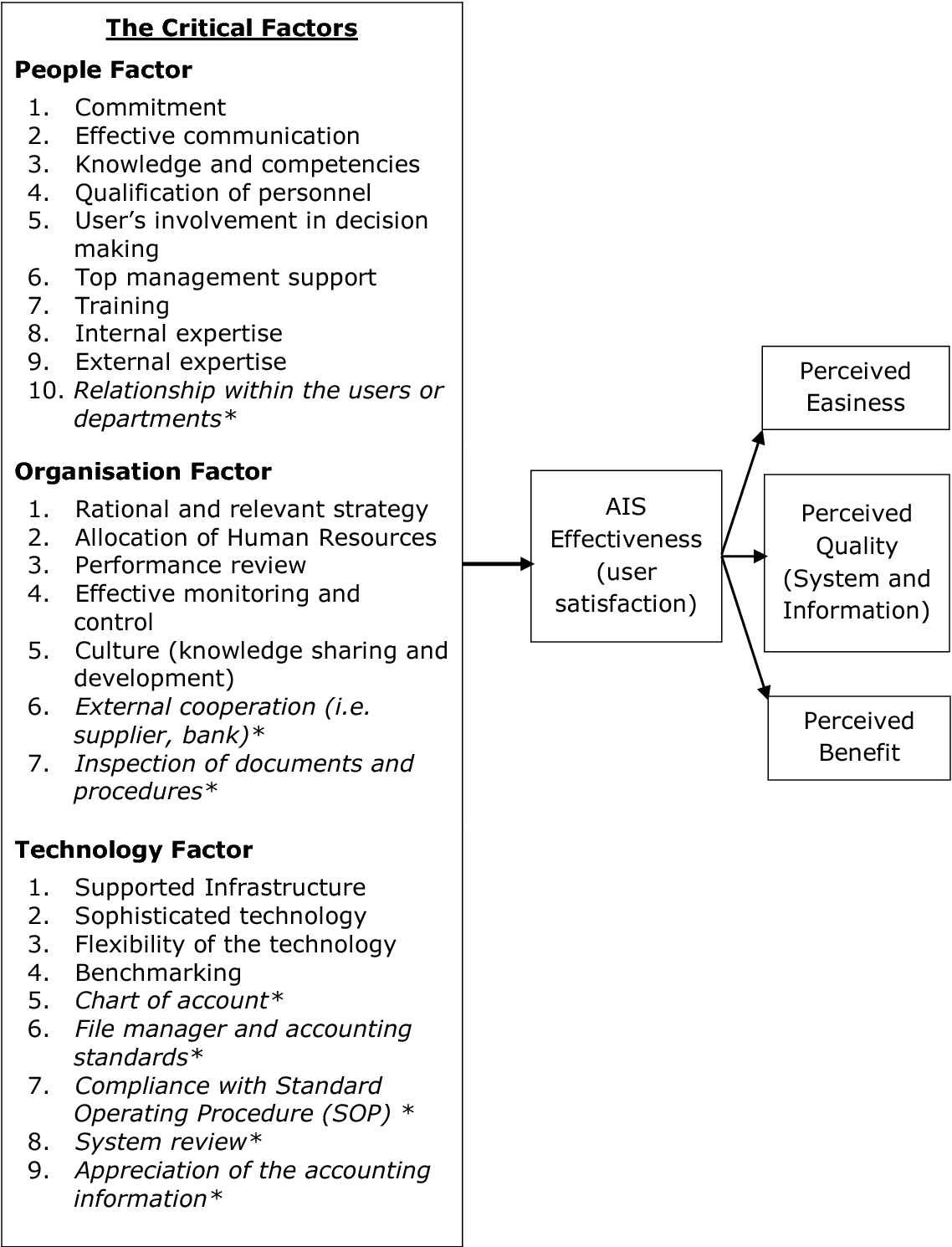 PDF] Critical factors of accounting information systems (AIS