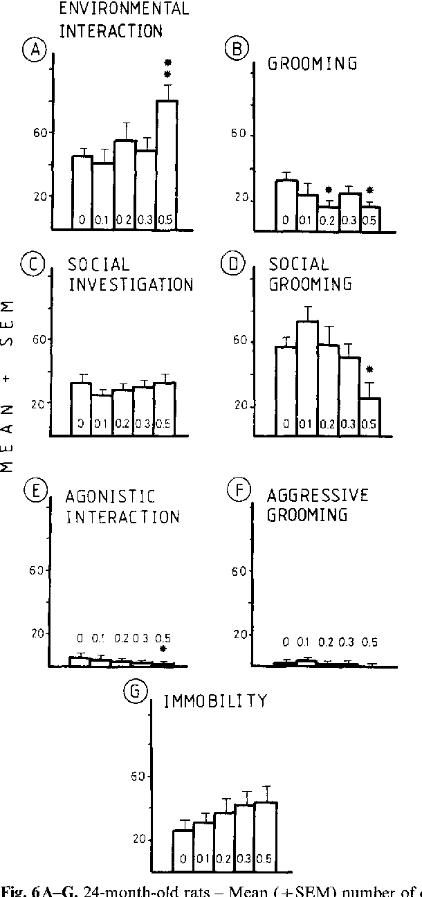 Fig. 6A-G. 24-month-old rats - Mean (+ SEM) number of counts for each behavioural category as a function of scopolamine dose (mg/kg given in each column). ANOVA - Drug effect: A F(4,32) = 6.17, P<0.001; B F=3.33, P<0.05; D F=4.66, P<0.01; E F= 3.08, P<0.05; F F=3.6, P<0.05. Pair effect: A F(9,32)=2.92, P<0.05; G F=4.59, P<0.001. Day effect: A F(4,32)=5.65, P< 0.01; G F= 3.56, P<0.05. *P<0.05; **P<0.01, significant difference from saline group Dunnett test