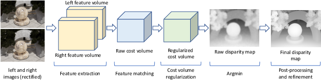 Figure 2 for A Survey on Deep Learning Techniques for Stereo-based Depth Estimation
