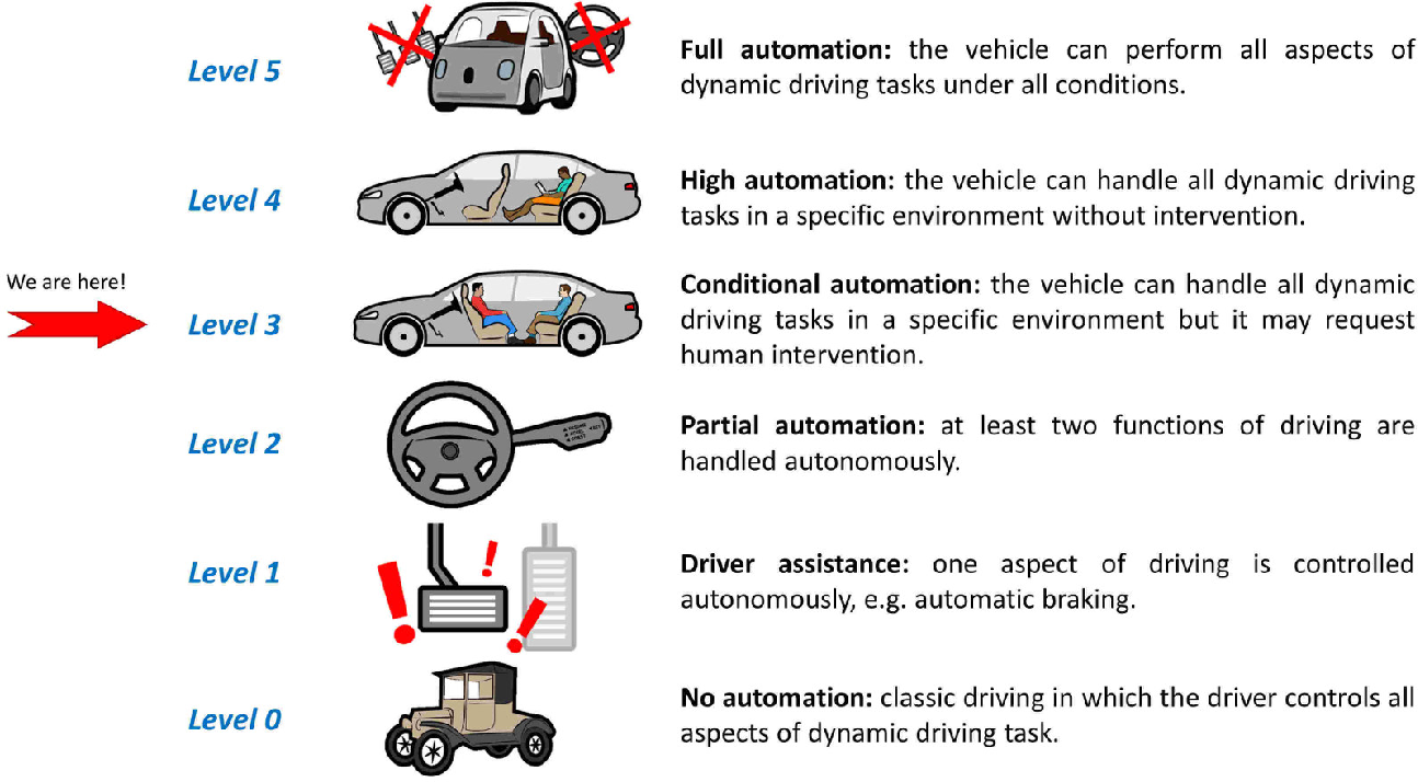 Figure 3 for Joint Attention in Driver-Pedestrian Interaction: from Theory to Practice
