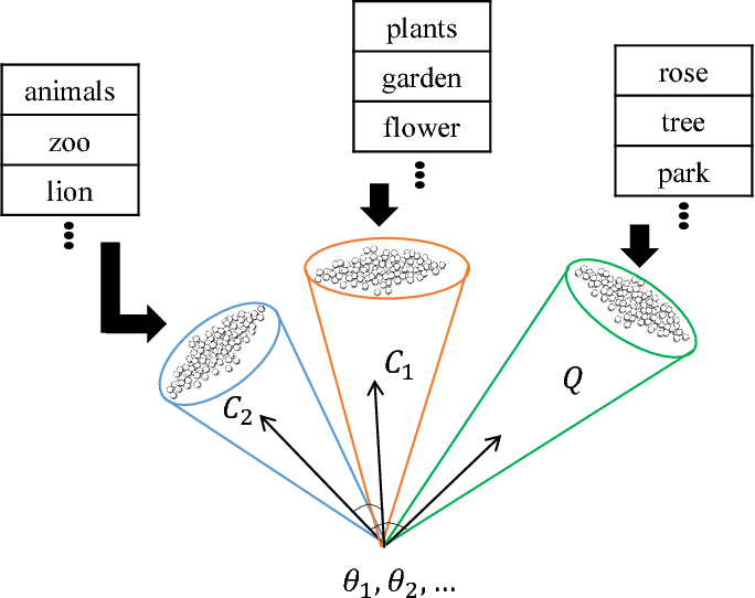 Figure 1 for Text Classification based on Word Subspace with Term-Frequency