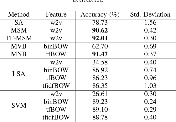 Figure 3 for Text Classification based on Word Subspace with Term-Frequency