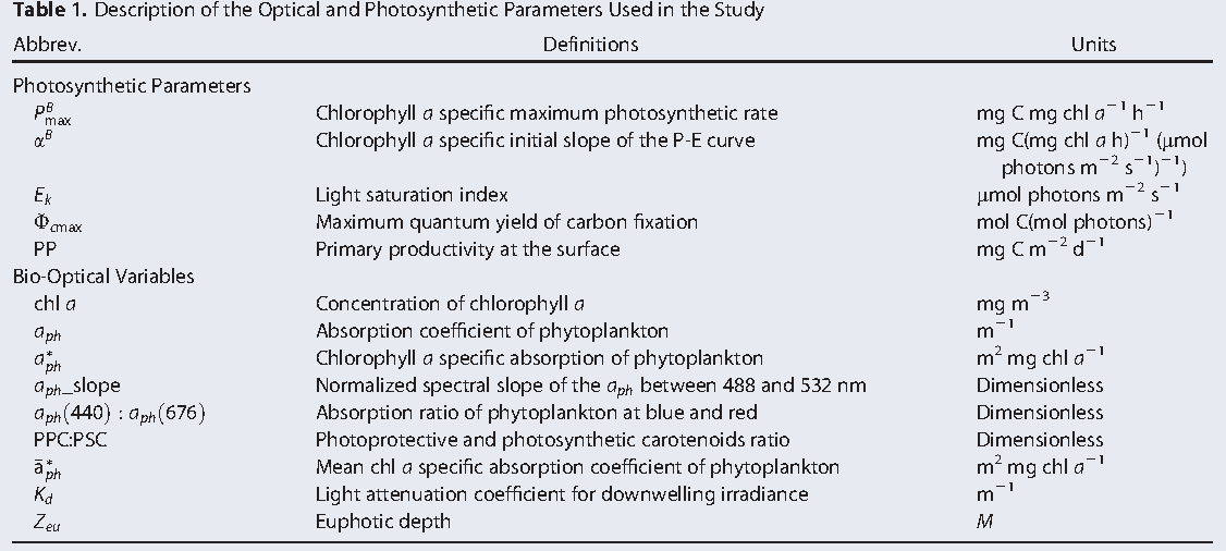 Photophysiological and light absorption properties of