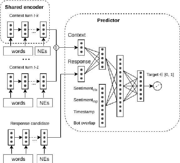 Figure 2 for Neural Response Ranking for Social Conversation: A Data-Efficient Approach
