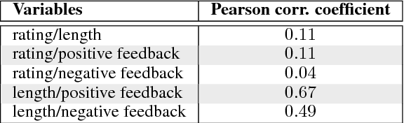 Figure 1 for Neural Response Ranking for Social Conversation: A Data-Efficient Approach