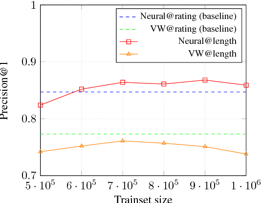 Figure 4 for Neural Response Ranking for Social Conversation: A Data-Efficient Approach