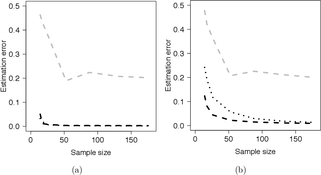Figure 2 for Sparse Generalized Eigenvalue Problem: Optimal Statistical Rates via Truncated Rayleigh Flow