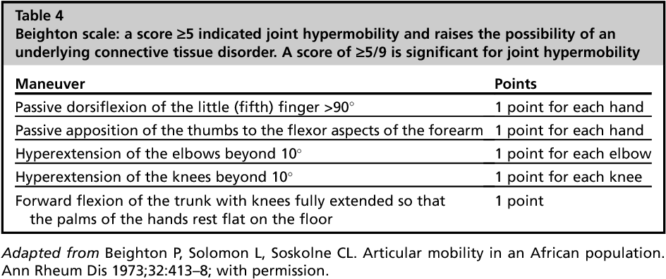 Why is my patient bleeding or bruising? - Semantic Scholar