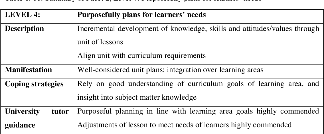 Table 6 29 from 'Learning to teach' : developmental teaching