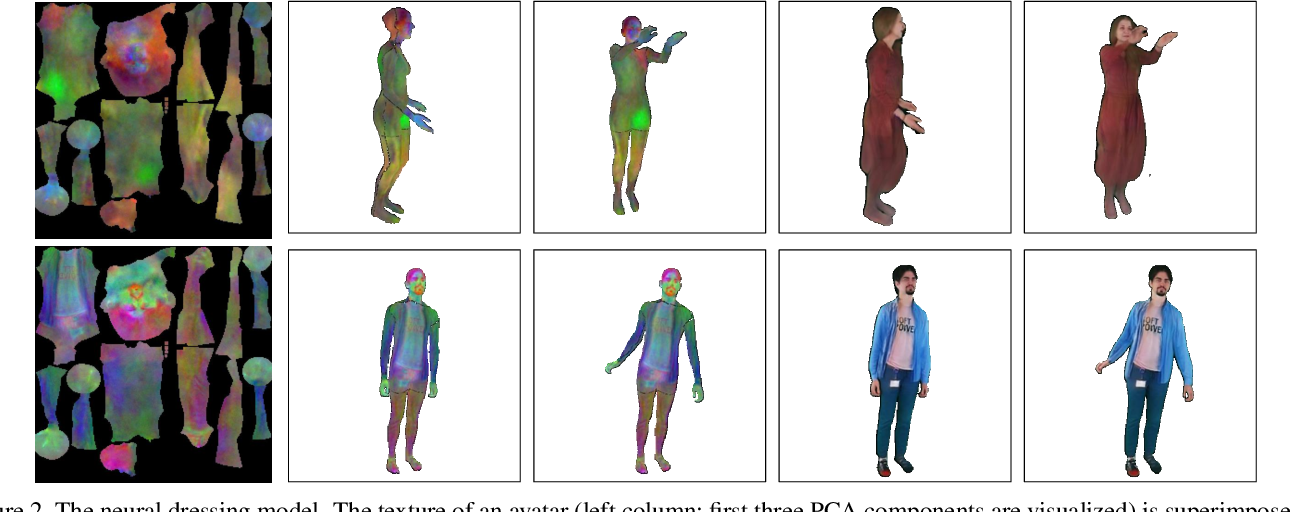 Figure 3 for StylePeople: A Generative Model of Fullbody Human Avatars