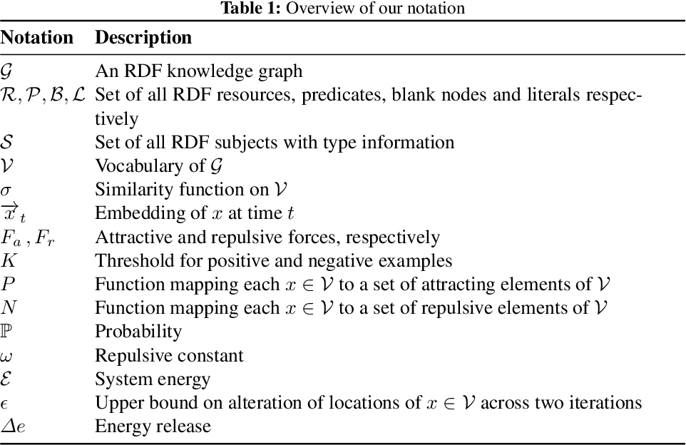 Figure 1 for A Physical Embedding Model for Knowledge Graphs