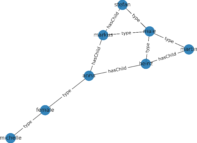 Figure 2 for A Physical Embedding Model for Knowledge Graphs