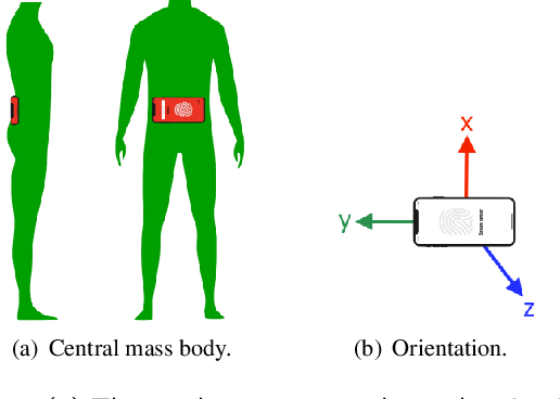 Figure 1 for Gait Characterization in Duchenne Muscular Dystrophy (DMD) Using a Single-Sensor Accelerometer: Classical Machine Learning and Deep Learning Approaches