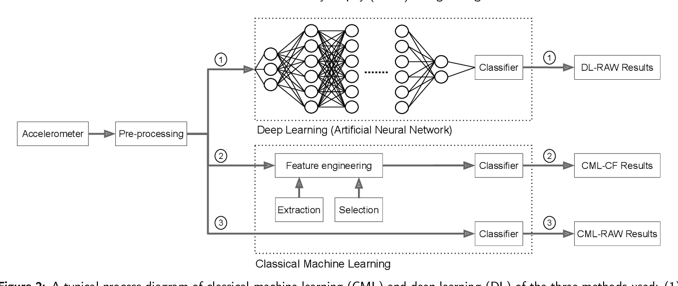 Figure 3 for Gait Characterization in Duchenne Muscular Dystrophy (DMD) Using a Single-Sensor Accelerometer: Classical Machine Learning and Deep Learning Approaches