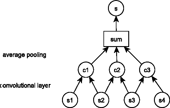 Figure 1 for Deep Learning for Answer Sentence Selection