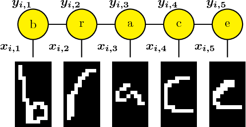 Figure 1 for Adaptive Stochastic Dual Coordinate Ascent for Conditional Random Fields
