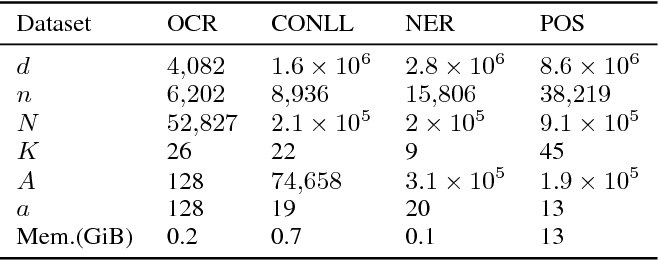 Figure 2 for Adaptive Stochastic Dual Coordinate Ascent for Conditional Random Fields