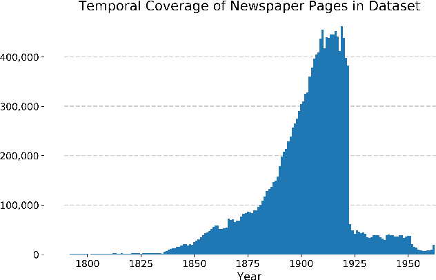 Figure 3 for The Newspaper Navigator Dataset: Extracting And Analyzing Visual Content from 16 Million Historic Newspaper Pages in Chronicling America