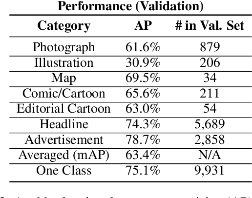 Figure 4 for The Newspaper Navigator Dataset: Extracting And Analyzing Visual Content from 16 Million Historic Newspaper Pages in Chronicling America