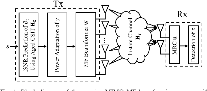 Figure 1 for Massive-MIMO MF Beamforming with or without Grouped STBC for Ultra-Reliable Single-Shot Transmission Using Aged CSIT