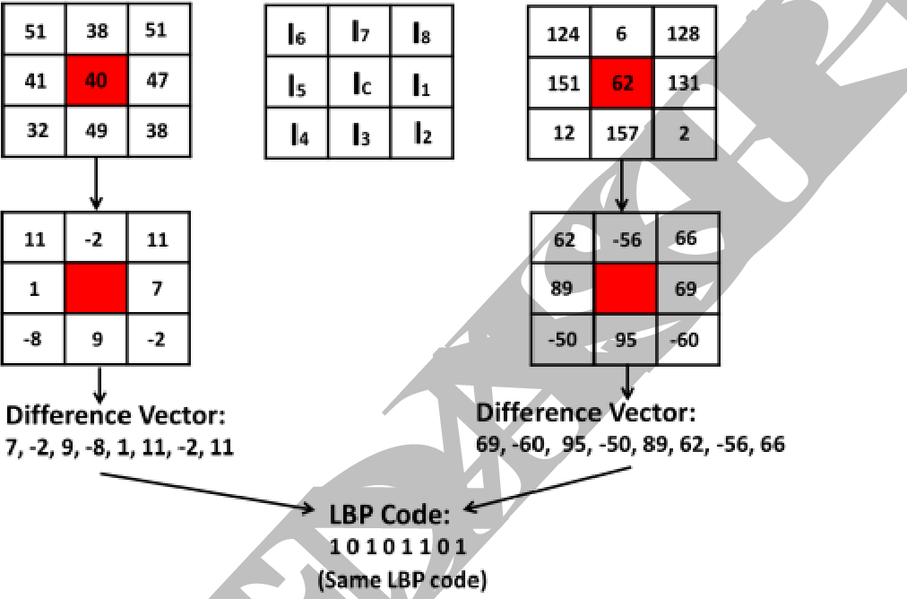 Figure 3 for Local Neighborhood Intensity Pattern: A new texture feature descriptor for image retrieval