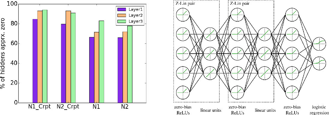 Figure 1 for How far can we go without convolution: Improving fully-connected networks
