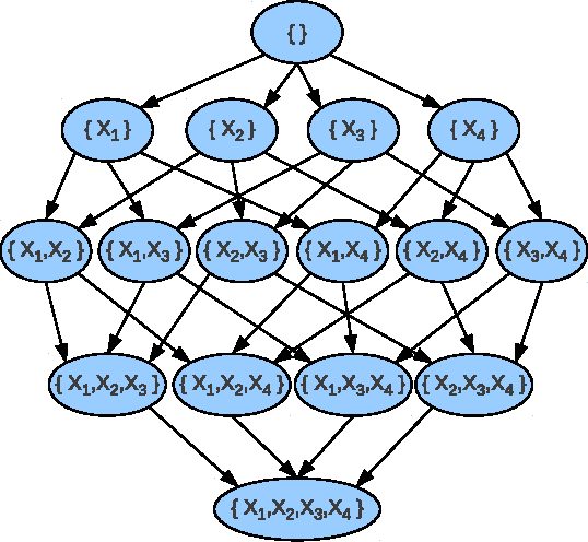 Figure 1 for An Improved Admissible Heuristic for Learning Optimal Bayesian Networks