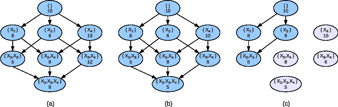Figure 3 for An Improved Admissible Heuristic for Learning Optimal Bayesian Networks