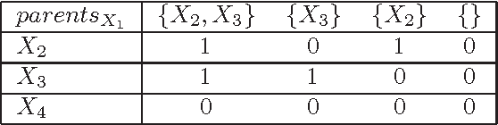 Figure 4 for An Improved Admissible Heuristic for Learning Optimal Bayesian Networks