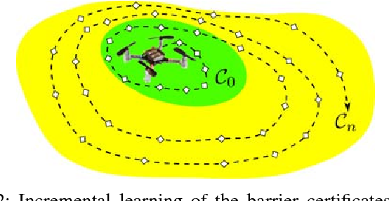 Figure 2 for Safe Learning of Quadrotor Dynamics Using Barrier Certificates