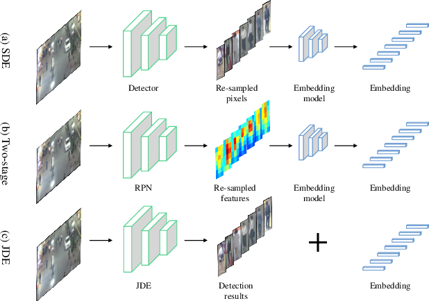 Figure 1 for Towards Real-Time Multi-Object Tracking