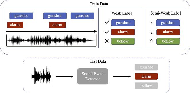 Figure 1 for Training image classifiers using Semi-Weak Label Data