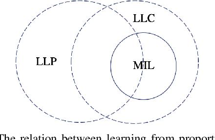 Figure 2 for Training image classifiers using Semi-Weak Label Data