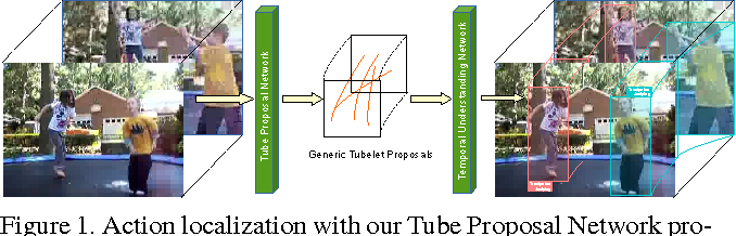 Figure 1 for Generic Tubelet Proposals for Action Localization
