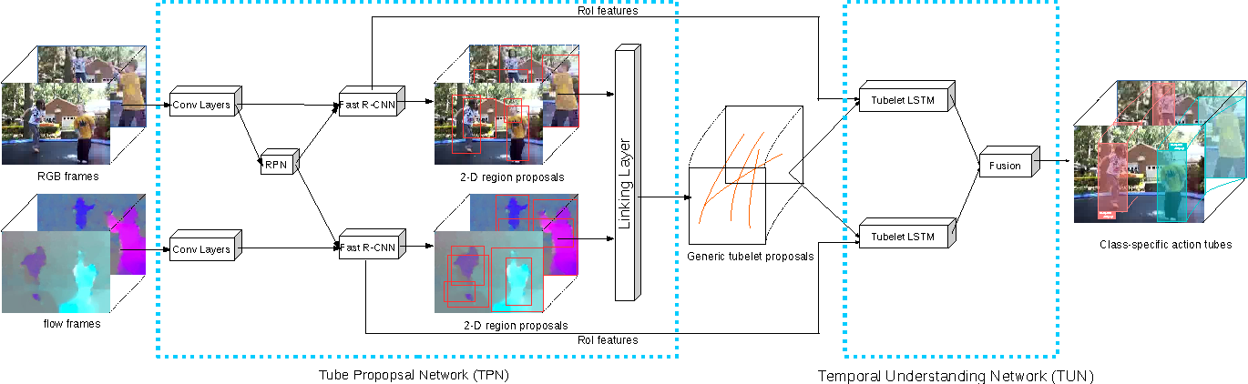 Figure 3 for Generic Tubelet Proposals for Action Localization