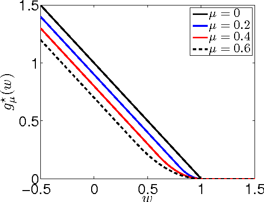 Figure 2 for Regularized Risk Minimization by Nesterov's Accelerated Gradient Methods: Algorithmic Extensions and Empirical Studies