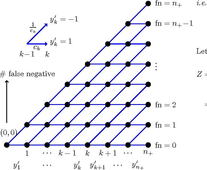 Figure 3 for Regularized Risk Minimization by Nesterov's Accelerated Gradient Methods: Algorithmic Extensions and Empirical Studies