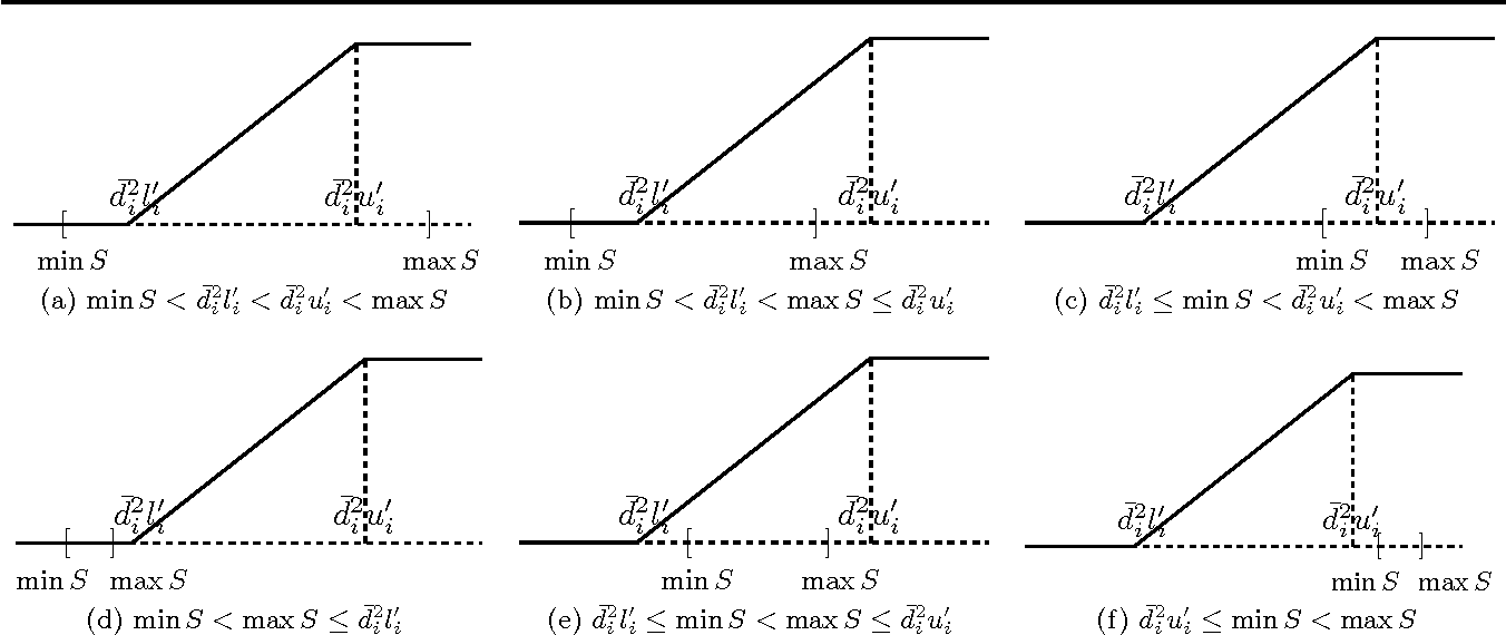 Figure 4 for Regularized Risk Minimization by Nesterov's Accelerated Gradient Methods: Algorithmic Extensions and Empirical Studies