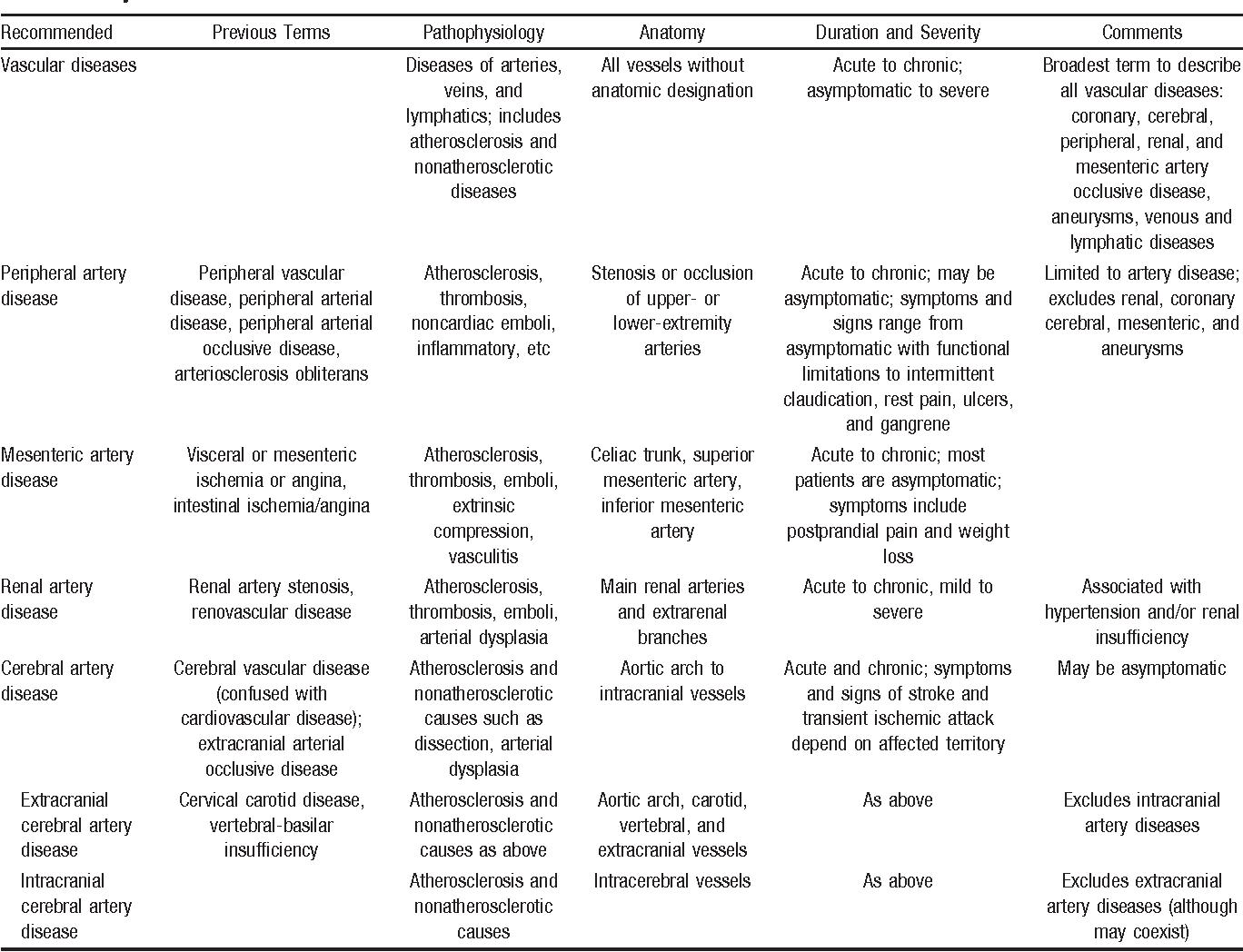 Atherosclerotic Peripheral Vascular Disease Symposium II ...