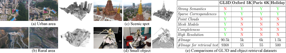 Figure 1 for Matchable Image Retrieval by Learning from Surface Reconstruction