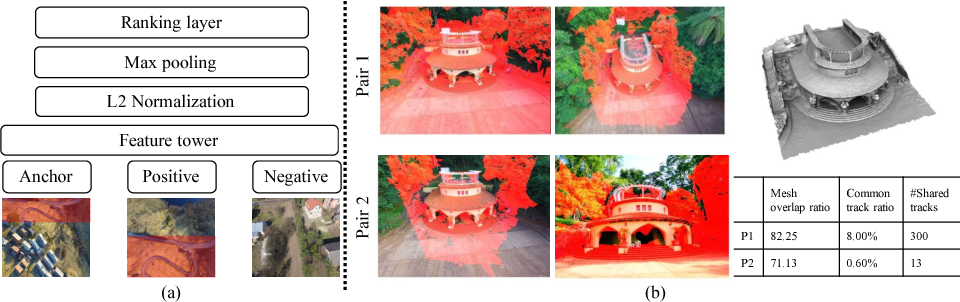 Figure 3 for Matchable Image Retrieval by Learning from Surface Reconstruction