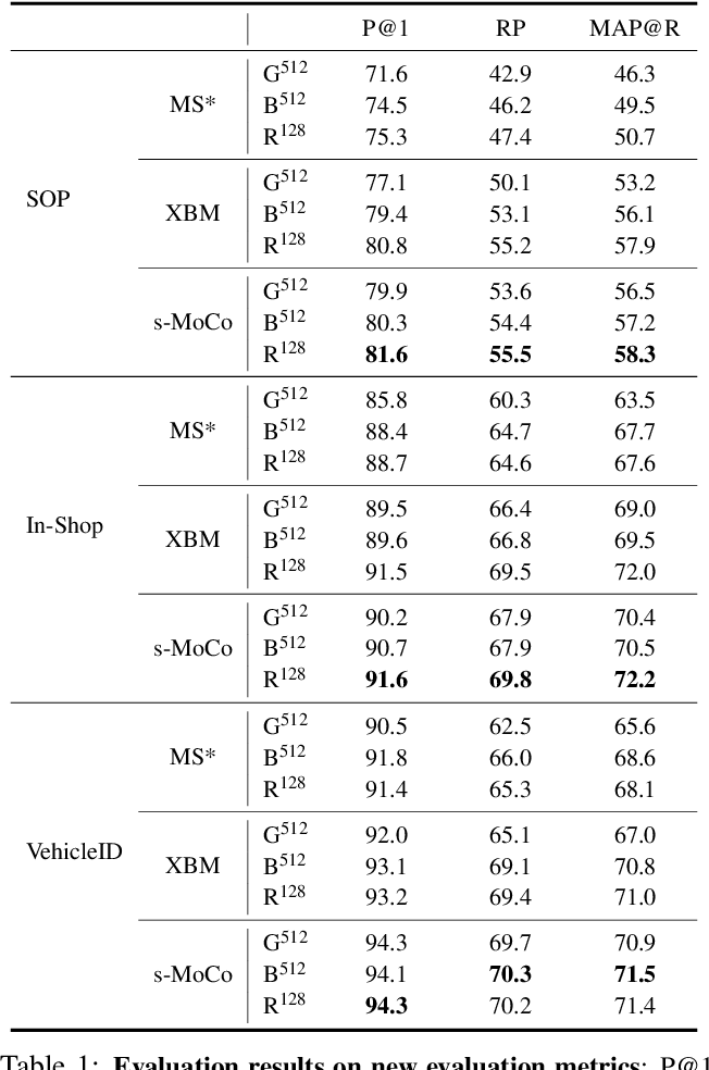 Figure 4 for Rethinking Deep Contrastive Learning with Embedding Memory