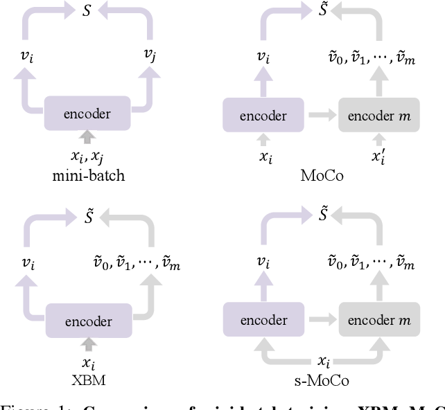 Figure 1 for Rethinking Deep Contrastive Learning with Embedding Memory