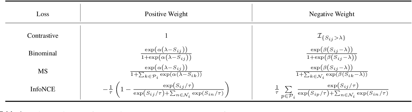 Figure 2 for Rethinking Deep Contrastive Learning with Embedding Memory