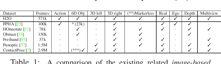 Figure 2 for H2O: Two Hands Manipulating Objects for First Person Interaction Recognition